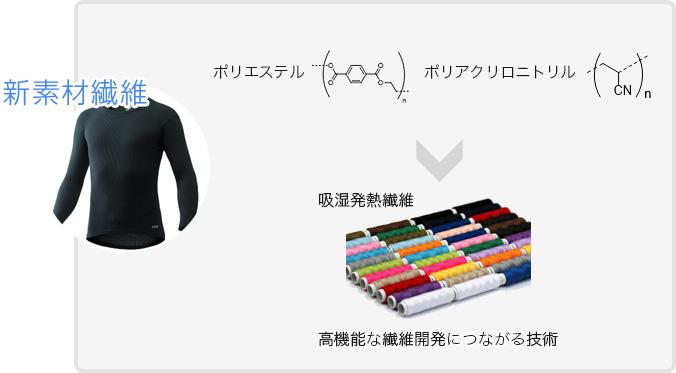 新素材繊維